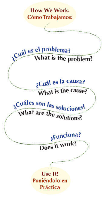 how we work (logic model) what is the problem? What is the cause? What are the solutions? How does it work?