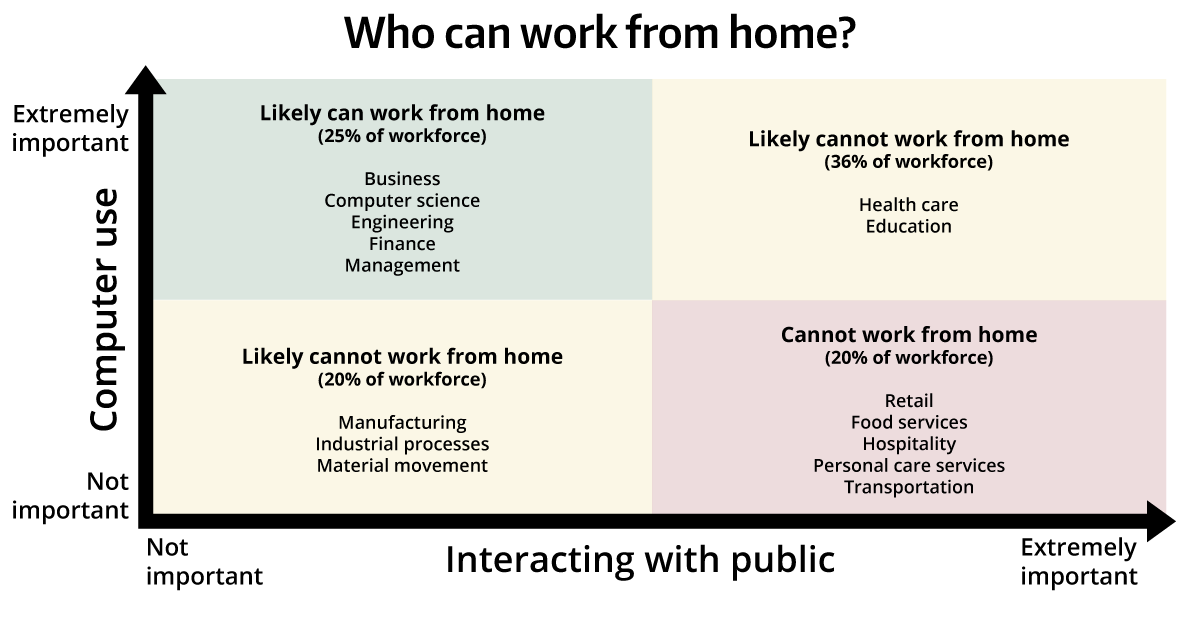 Graph showing the types of workers who can easily work from home and those who likely cannot.