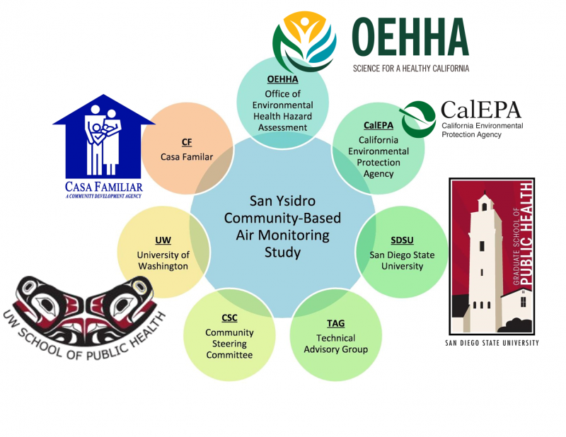 Project Partners including: UW, SDSU, Casa Familiar, OEHHA, Technical Advisory Group, Community Steering Committee