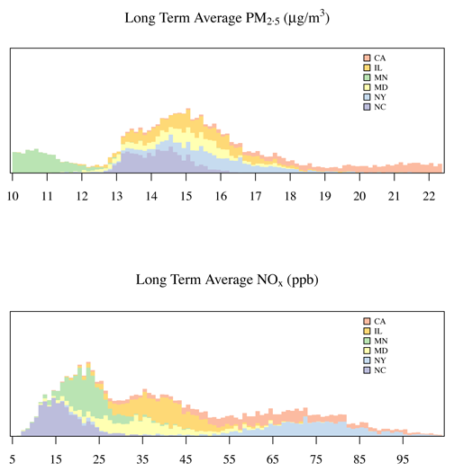 The two histograms for PM2.5 and NOx show the range of average, modeled pollution concentrations from 2000-2012 at study participants' homes in the six metro areas. Exposures were low when compared to U.S. ambient air quality standards, which permit an annual average PM2.5 concentration of 12 µg/m3. The participants in this MESA-Air study experienced concentrations between 9.2 and 22.6 µg/m3.