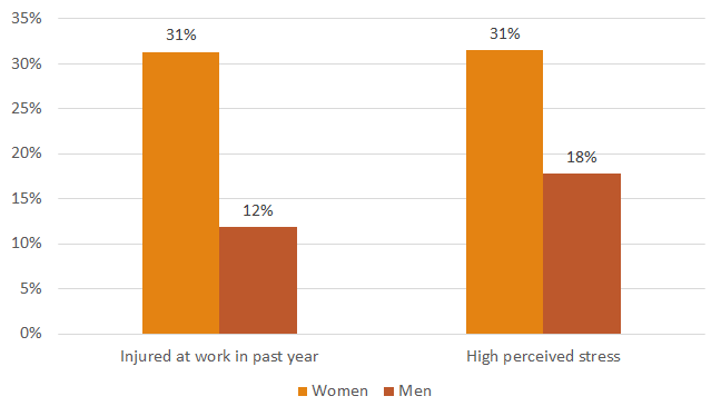 Bar chart showing that 31% of women surveyed versus 12% of men surveyed were injured at work in the past year.  Additionally, the bar chart show that 31% of women survey reported high perceived stress versus 18% of men surveyed.  Graph presentation: the bars are vertically oriented and light orange to indicate female respondents, dark orange to indicate male respondents.