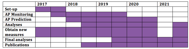 Gannt chart of study activities from 2017 to 2021