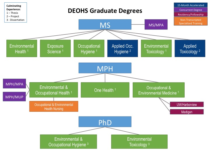 Image that links to PDF of DEOHS graduate degree chart