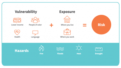 "Graphic illustrates a person's vulnerability plus their exposure equals their risk. Adapted from document titled, ""An Unfair Share: Climate Change Hits Some Harder Than Others""."